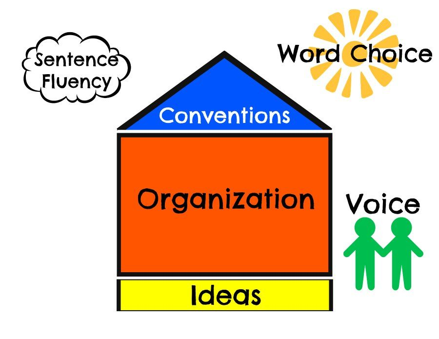 6 traits of writing house conventions