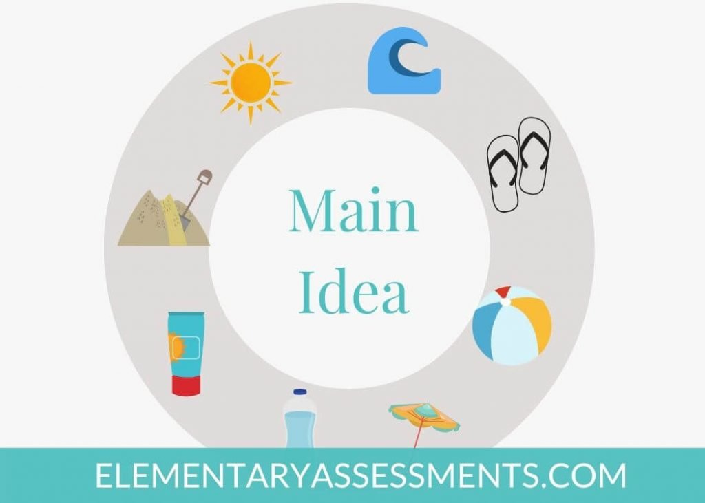 main idea activity 4th grade